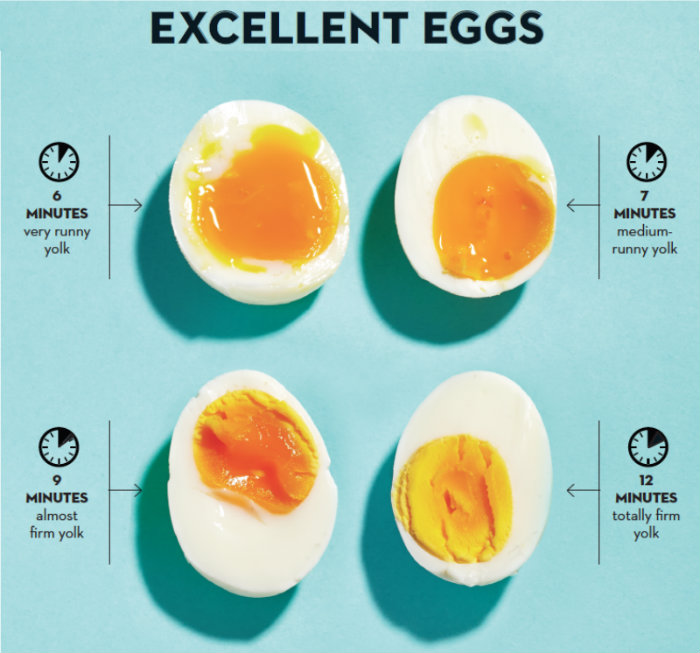 How-to-cook-eggs